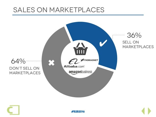 #B2B2016 SALES ON marketplaceS ✔ ✖ 36% SELL ON marketplaceS 64% DON'T SELL ON MARKETPLACES Ä