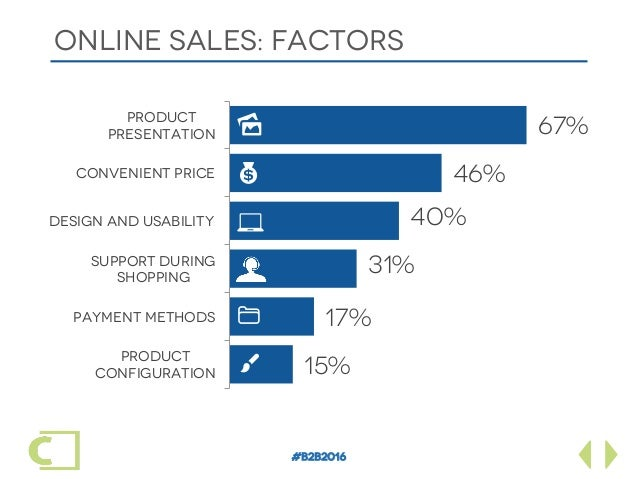 #B2B2016 ONLINE SALES: FACTORS Product configuration Payment methods Support during shopping Design and usability Convenie...