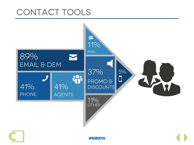#B2B2016 CONTACT TOOLS Email & DeM 89% 41% PHONE ✉ !41% AGENTS 11% OTHER PROMO & DISCOUNTS 37% 11% MAIL 5% 5 0 ✉