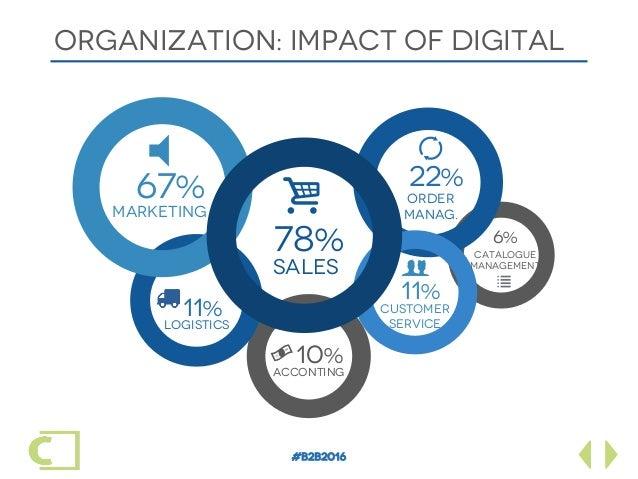 #B2B2016 ORGANIZATION: IMPACT OF DIGITAL 22% i 78% SALES ORDER MANAG. 10% ACCONTING 11% logisticS # 11% Customer Service...