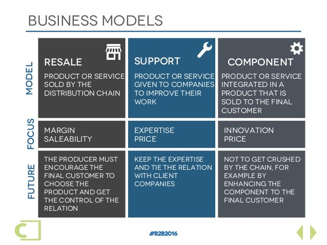 #B2B2016 BUSINESS models Resale Product or service sold by the distribution chain SUPPORT COMPONENT Product or service giv...
