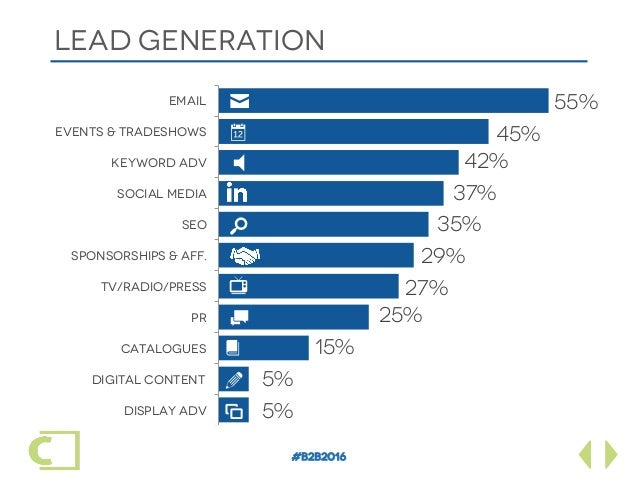 #B2B2016 LEAD GENERATION Display adv Digital content Catalogues PR Tv/Radio/Press Sponsorships & aff. SEO Social Media Key...