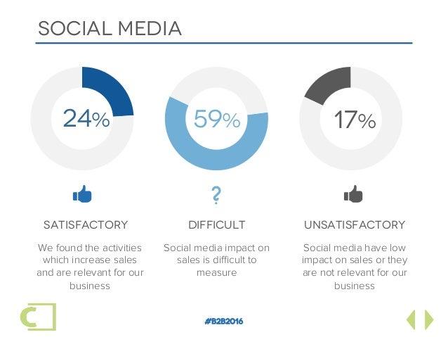 #B2B2016 SOCIAL MEDIA SATISFACTORY DIFFICULT UNSATISFACTORY 24% 59% 17% 8 8? Social media have low impact on sales or t...