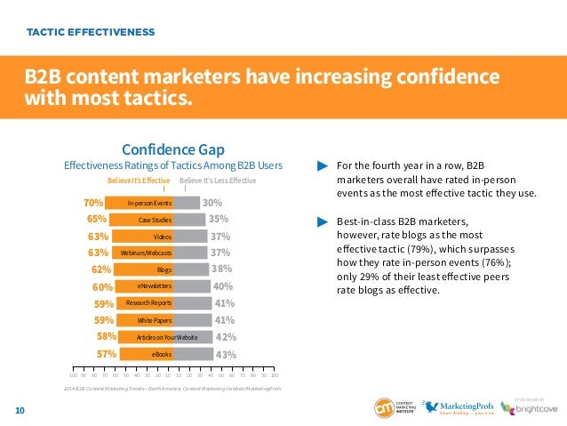 10 SponSored by B2B content marketers have increasing confidence with most tactics.  For the fourth year in a row, B2B ...
