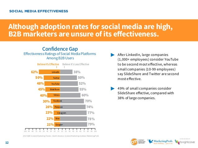 12 SponSored by Although adoption rates for social media are high, B2B marketers are unsure of its effectiveness.  After...
