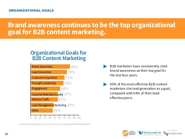 13 SponSored by Brand awareness continues to be the top organizational goal for B2B content marketing.  B2B marketers ha...