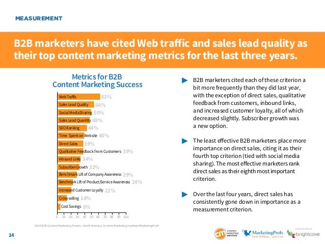 14 SponSored by B2B marketers have cited Web traffic and sales lead quality as their top content marketing metrics for the...