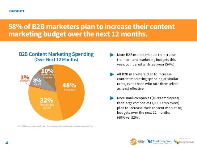 15 SponSored by 58% of B2B marketers plan to increase their content marketing budget over the next 12 months.  More B2B ...