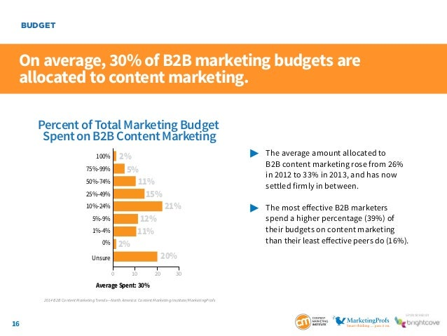 16 SponSored by On average, 30% of B2B marketing budgets are allocated to content marketing.  The average amount allocat...