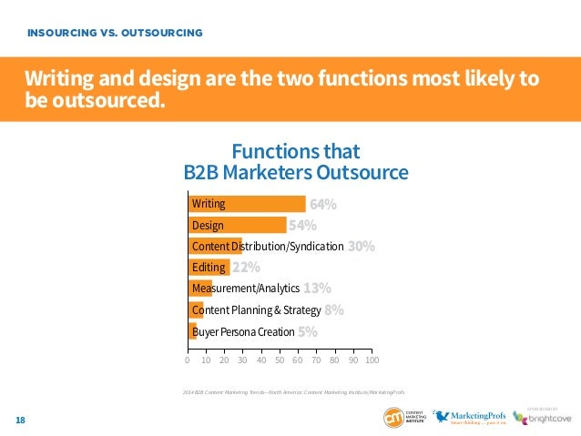 18 SponSored by Writing and design are the two functions most likely to be outsourced. INSOURCING VS. OUTSOURCING Function...