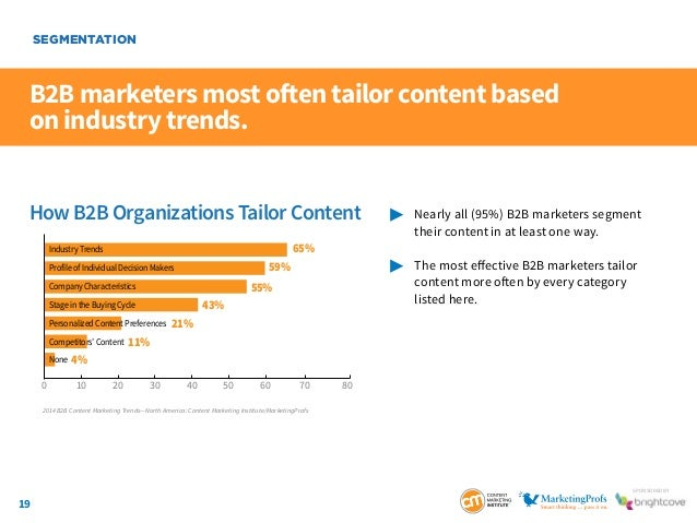 19 SponSored by B2B marketers most often tailor content based on industry trends.  Nearly all (95%) B2B marketers segmen...