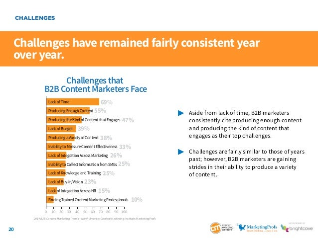 20 SponSored by Challenges have remained fairly consistent year over year.  Aside from lack of time, B2B marketers  co...