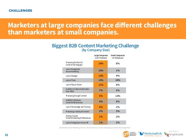 21 SponSored by Marketers at large companies face different challenges than marketers at small companies. CHALLENGES Bigge...