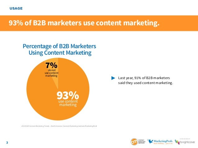 3 SponSored by Percentage of B2B Marketers Using Content Marketing 93%use content marketing 7%do not use content marketing...