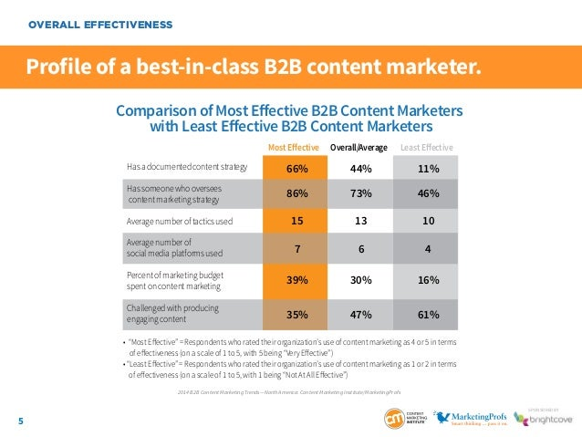 5 SponSored by Profile of a best-in-class B2B content marketer. OVERALL EFFECTIVENESS Comparison of Most Effective B2B Cont...