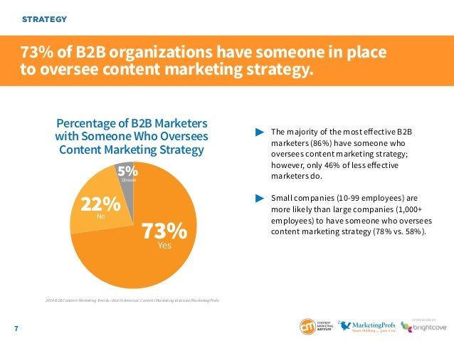 7 SponSored by 73% of B2B organizations have someone in place to oversee content marketing strategy.  The majority of th...