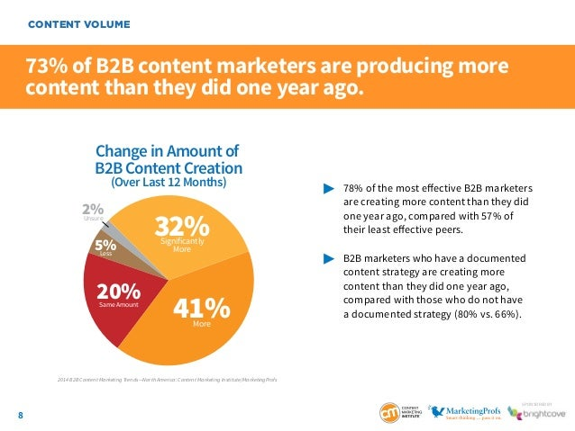 8 SponSored by 73% of B2B content marketers are producing more content than they did one year ago.  78% of the most effe...
