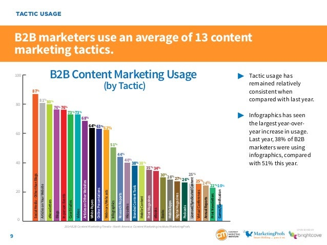 9 SponSored by B2B marketers use an average of 13 content marketing tactics.  Tactic usage has  remained relatively ...
