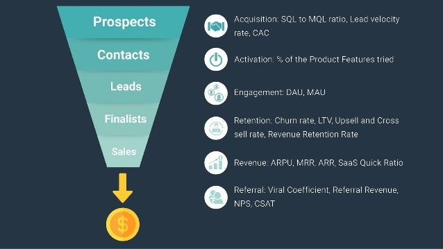 Strategies for each stage Acquisition Activation Revenue Retention Referral ● Paid advertising ● Content Marketing ● Socia...