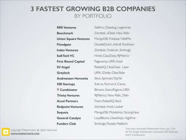 3 FASTEST GROWING B2B COMPANIES BY PORTFOLIO RRE Ventures Sailthru, Datadog, Logentries Benchmark Zendesk, oDesk, New Reli...