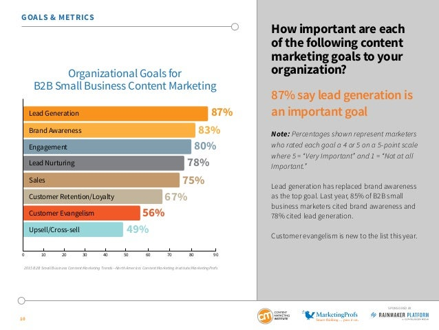 10 SPONSORED BY GOALS & METRICS How important are each of the following content marketing goals to your organization? 87% ...
