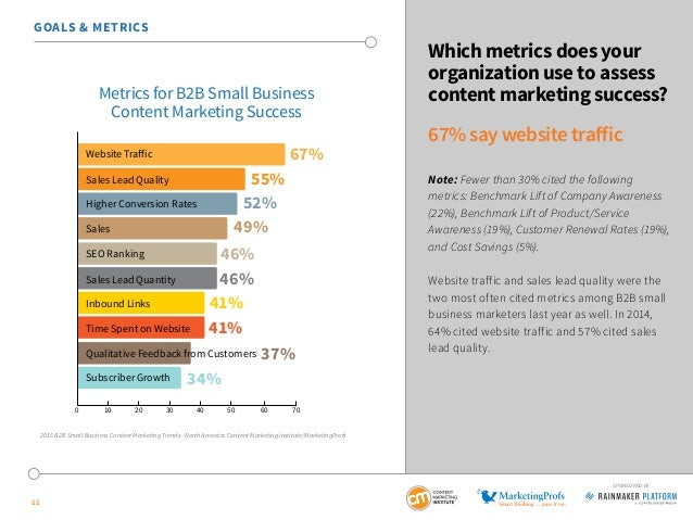 11 SPONSORED BY Which metrics does your organization use to assess content marketing success? 67% say website traffic Note...