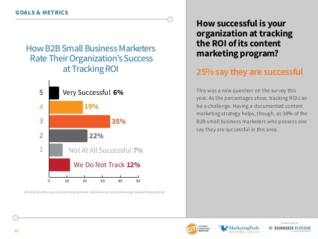 12 SPONSORED BY How successful is your organization at tracking the ROI of its content marketing program? 25% say they are...