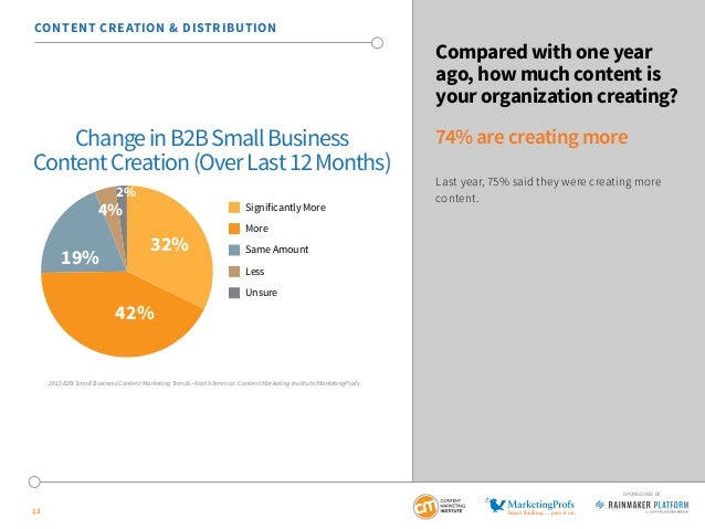 13 SPONSORED BY Compared with one year ago, how much content is your organization creating? 74% are creating more Last yea...