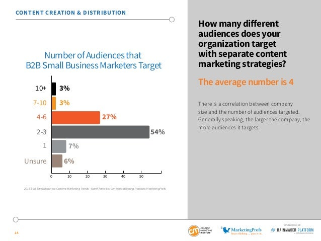 14 SPONSORED BY How many different audiences does your organization target with separate content marketing strategies? The...