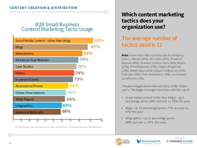 15 SPONSORED BY Which content marketing tactics does your organization use? The average number of tactics used is 12 Note:...