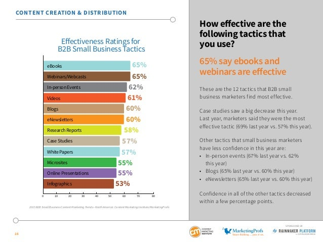 16 SPONSORED BY How effective are the following tactics that you use? 65% say ebooks and webinars are effective These are ...