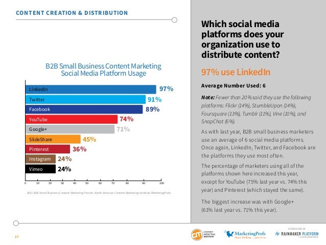 17 SPONSORED BY Which social media platforms does your organization use to distribute content? 97% use LinkedIn Average Nu...
