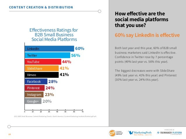 b2b small business content marketing 2015 benchmarks budgets and tr