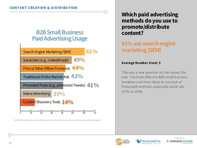 20 SPONSORED BY Which paid advertising methods do you use to promote/distribute content? 61% use search engine marketing (...