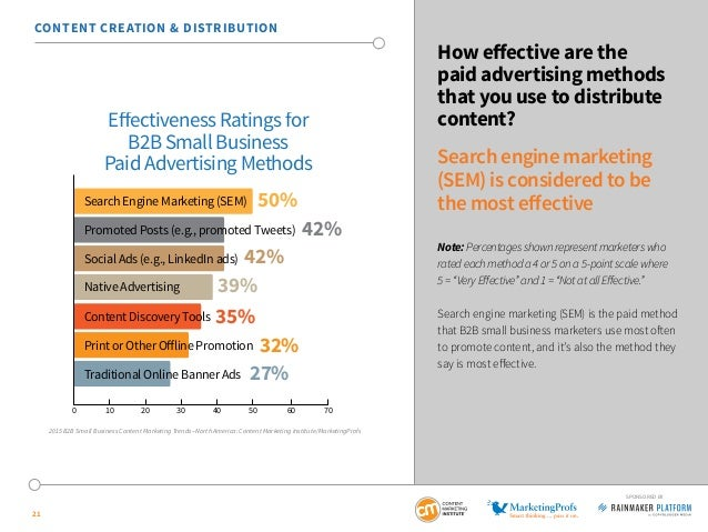21 SPONSORED BY How effective are the paid advertising methods that you use to distribute content? Search engine marketing...