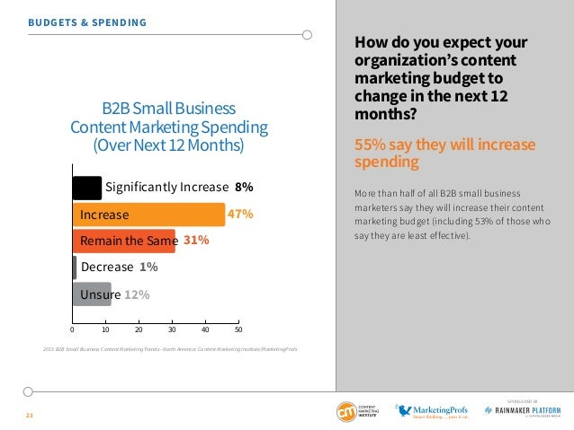 23 SPONSORED BY How do you expect your organization's content marketing budget to change in the next 12 months? 55% say th...
