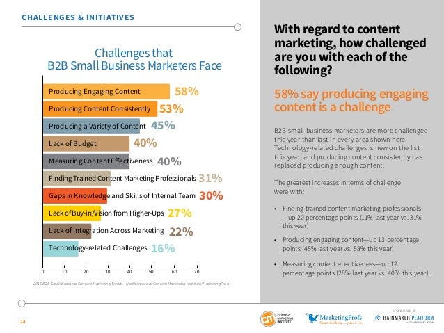 24 SPONSORED BY With regard to content marketing, how challenged are you with each of the following? 58% say producing eng...
