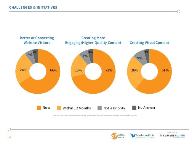 26 CHALLENGES & INITIATIVES Better at Converting Website Visitors Creating Visual Content Creating More Engaging/Higher-Qu...