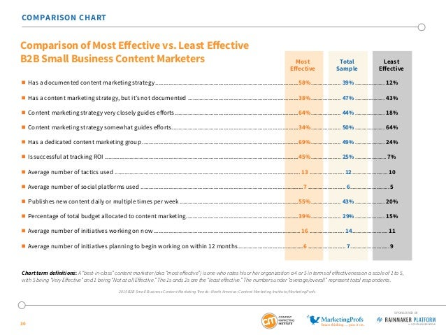 30 COMPARISON CHART  Has a documented content marketing strategy............................................................
