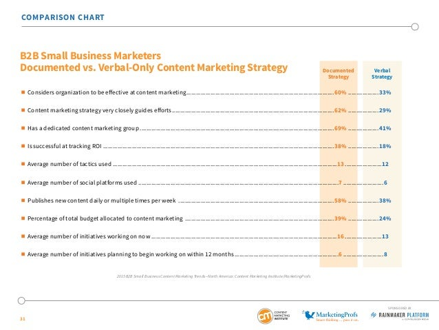 31 COMPARISON CHART  Considers organization to be effective at content marketing............................................