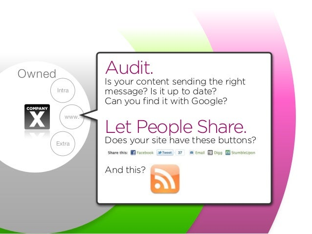 Owned www. Intra Extra Audit. Is your content sending the right message? Is it up to date? Can you find it with Google? Le...