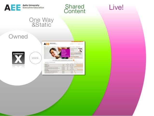 Owned One Way &Static Shared Content Live! www.