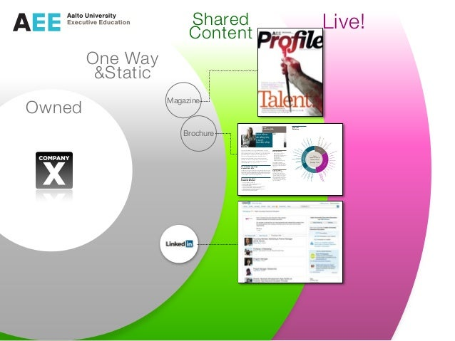 Owned One Way &Static Shared Content Live! Brochure Magazine