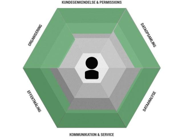 PERMISSION- & KUNDEVOLUMEN Identifikation Inbound Ikke-volumen-fokus 1:Mange Betalte Medier Akkvisitionsfokus KOMMUNIKATIO...