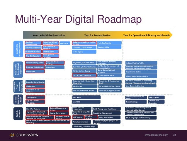 B2b Webinar Creating Your Digital Roadmap Why Now