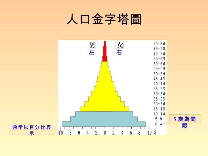 人口金字塔圖 左 右 5 歲為間隔 通常以百分比表示