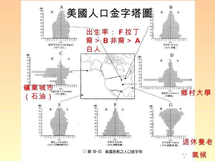 美國人口金字塔圖 礦業城市(石油) 鄉村大學 退休養老 ∵ 氣候 出生率: F 拉丁裔> B 非裔> A 白人