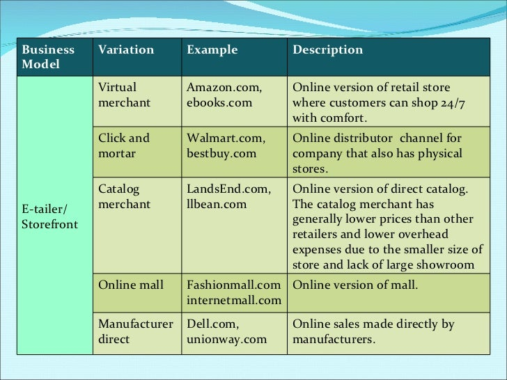 b2c business models