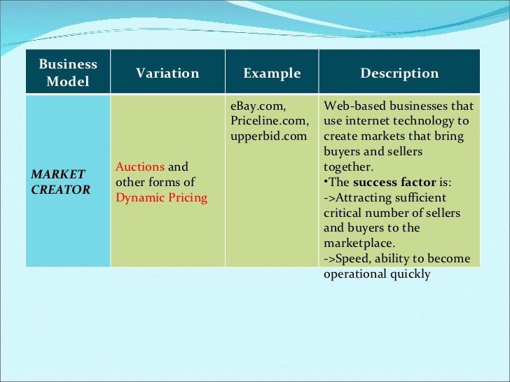 ecommerce business plan doc