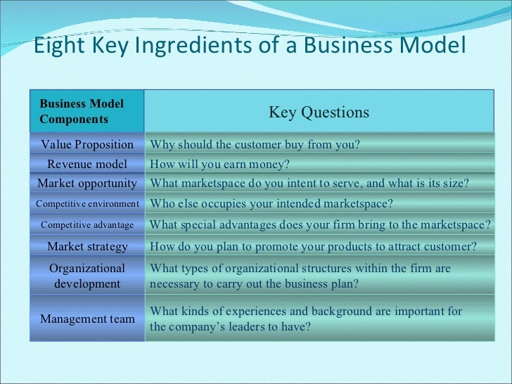 e-commerce business models and strategies